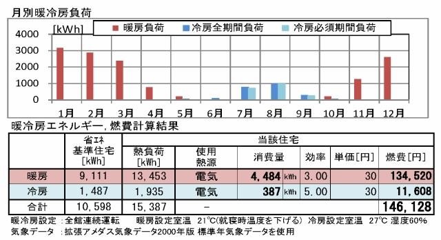 断熱気密の利点4 高断熱のメリット3+高気密のメリット1 光熱費の違い_c0091593_15465762.jpg