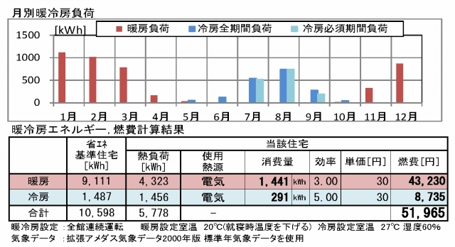 断熱気密の利点4 高断熱のメリット3+高気密のメリット1 光熱費の違い_c0091593_15465892.jpg