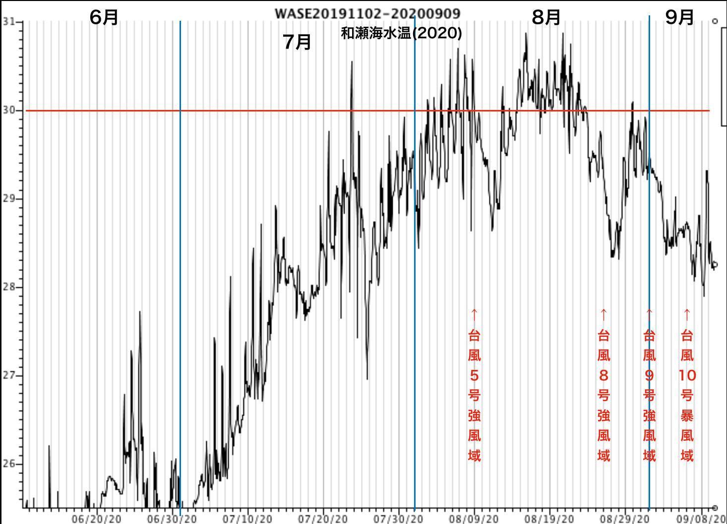 9/10 和瀬の海水温データ_a0010095_11520879.jpg