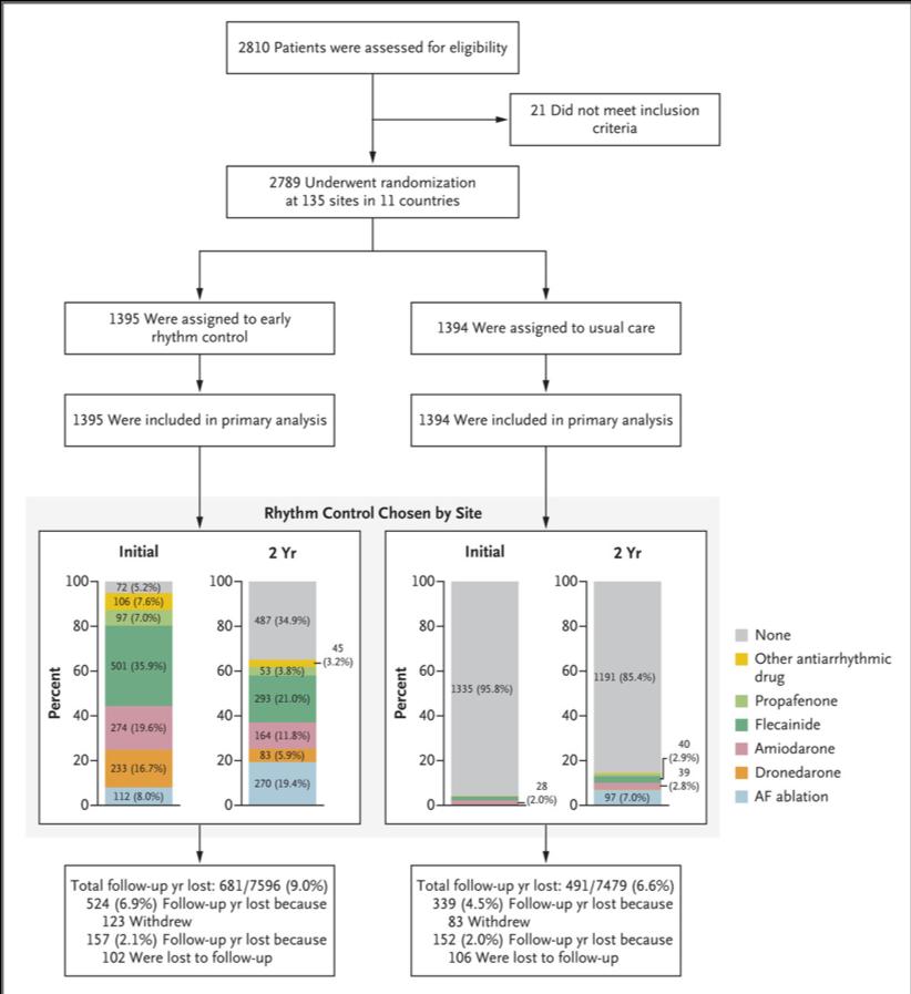 心房細動の早期リズムコントロールは心血管イベントリスク減少と関連あり(EAST-AFNET 4 Trial):AFFIRM試験20年後の逆襲?_a0119856_18321283.png