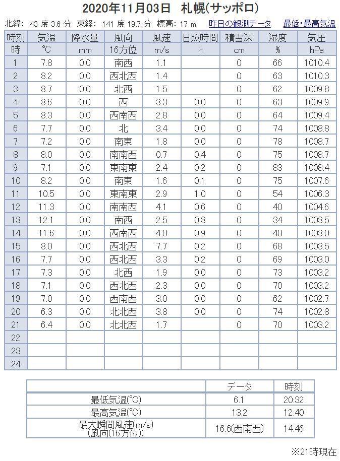 稚内では昨夜初雪、札幌はまだ_c0025115_21251486.jpg