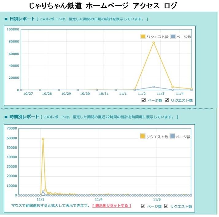 じゃりちゃん鉄道 ホームページアクセス極大_a0066027_21415292.jpg