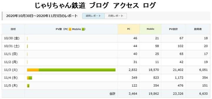 じゃりちゃん鉄道 ホームページアクセス極大_a0066027_21415590.jpg
