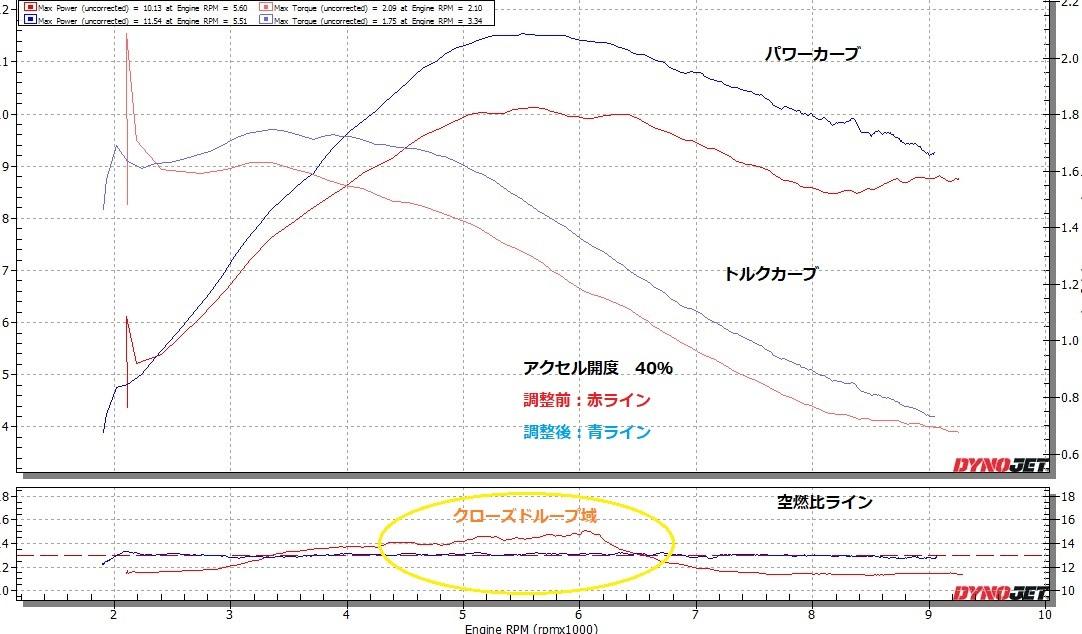 セロー250 FI を燃料セッティング ④_e0114857_11394521.jpg