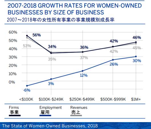 """近年、アメリカでは45歳過ぎから起業する女性が増加トレンド、""""Fearless #Over50""""_b0007805_03310475.jpg"""