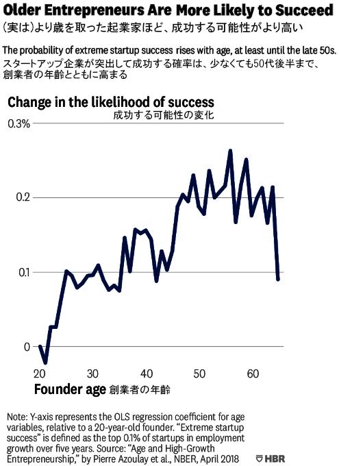 """近年、アメリカでは45歳過ぎから起業する女性が増加トレンド、""""Fearless #Over50""""_b0007805_03340592.jpg"""