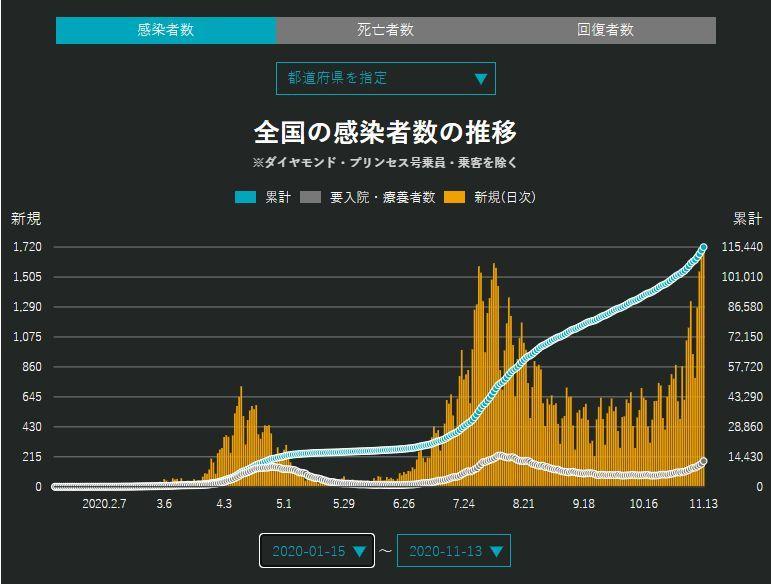 日本全国の新規感染者数が日々記録更新でも第三波じゃないの?_c0025115_22254389.jpg