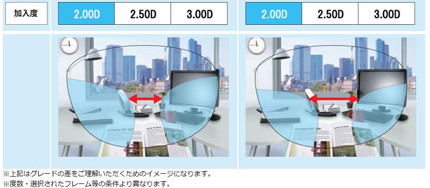 ( ´ⅴ`)「遠近両用など累進レンズのグレードの差って」■京都ファミリー店■_f0349114_13080859.png