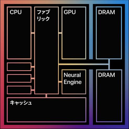 Apple M1 の成功は ARM の PC 自作機の夢を見せるか?_a0056607_11321862.jpg