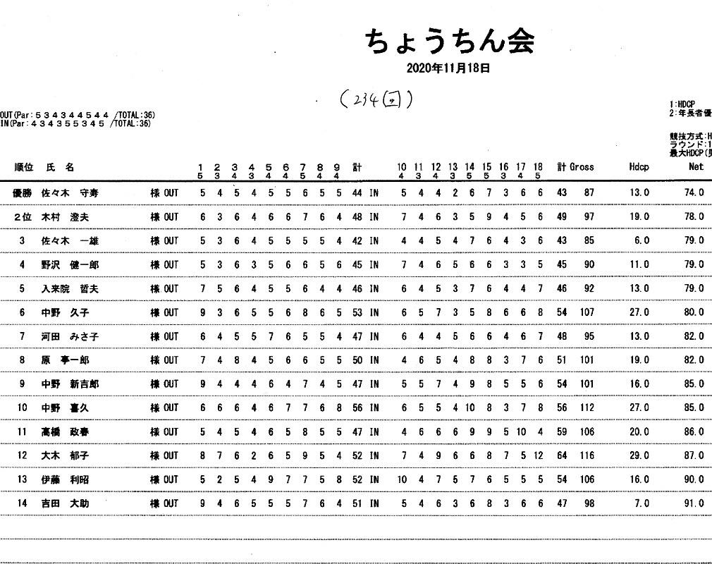 倶楽部 コース 松田 ゴルフ 天気 小田原