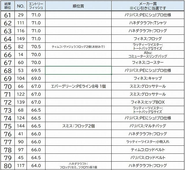 [雷魚]おおのスネークヘッド フォトダービー2020 結果発表。_a0153216_20165929.jpg