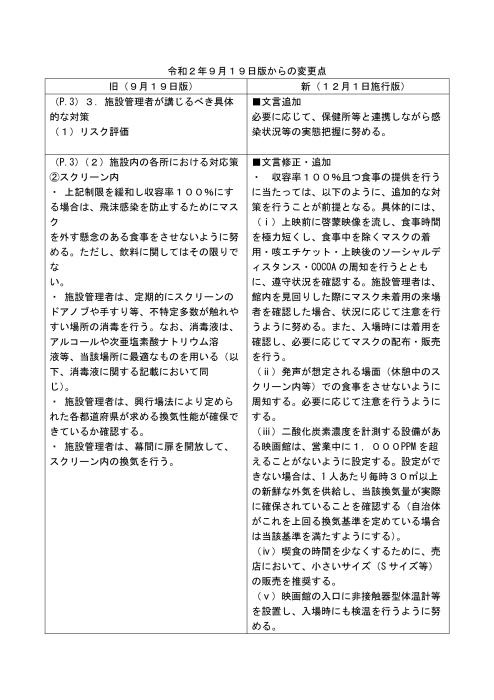 映画館における新型コロナウイルス感染拡大予防ガイドライン(11月25日改訂/12月1日施行)_a0000270_12494320.jpg