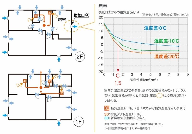 断熱気密の利点6 高気密のメリット3 換気を効かす_c0091593_14041871.jpg