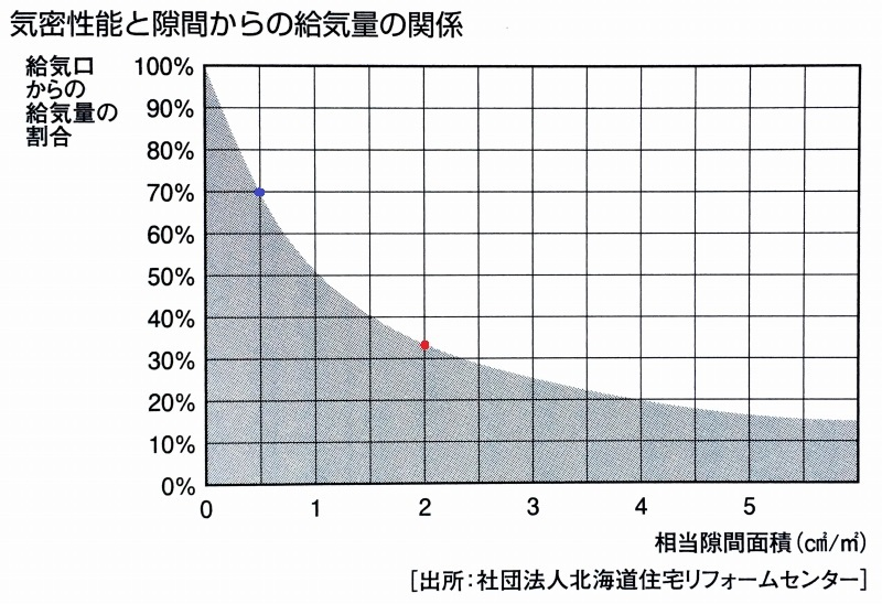 断熱気密の利点6 高気密のメリット3 換気を効かす_c0091593_14104922.jpg