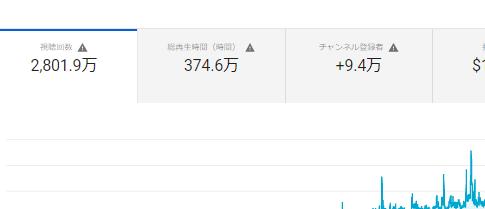 You Tube 掲載作品の総再生回数が約20日で100万回増加_b0115553_22375606.png