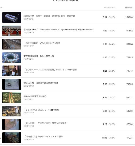 You Tube 掲載作品の総再生回数が約20日で100万回増加_b0115553_22411550.png