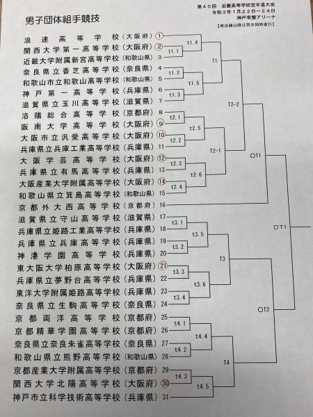 速報 第40回近畿高等学校空手道大会 トーナメント_e0238098_16593601.jpeg