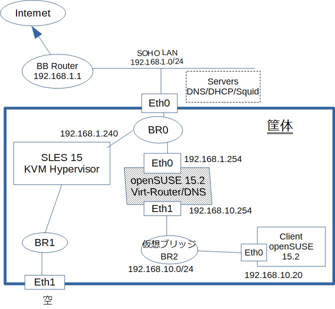 openSUSE Leap15.2 でルータを作ってみた_a0056607_11512216.png