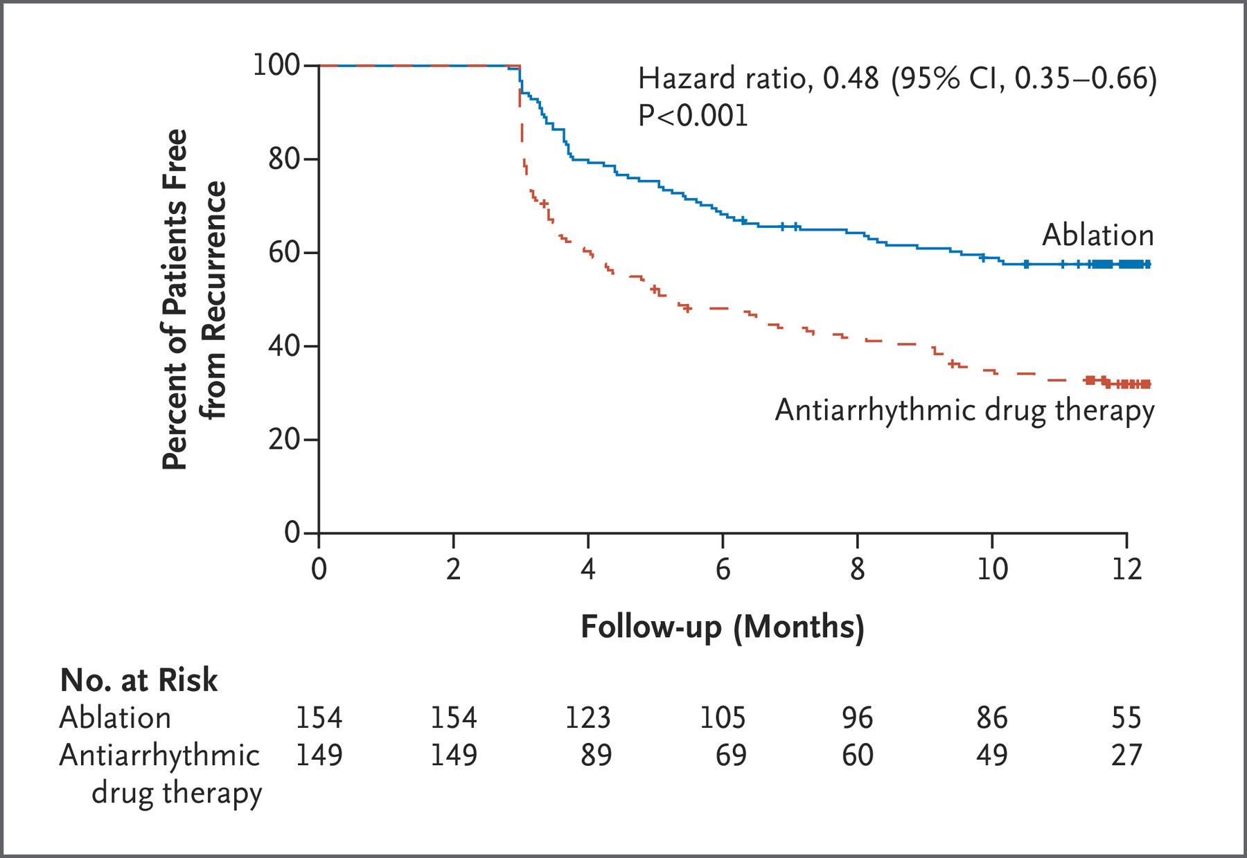 症候性発作性心房細動の第一選択治療としてのクライオバルーンアブレーションは,抗不整脈薬に比べて明らかに再発率が少ない:EARLY-AF試験_a0119856_07091445.jpeg