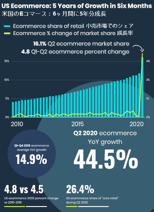 2020年にウェブ来訪者数を最も成長させたDTCブランド15社_b0007805_04101538.jpg