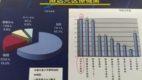 順天堂大学静岡病院のドクターヘリを支援!_d0050503_07130512.jpg