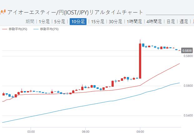 通貨 価格 仮想 iost