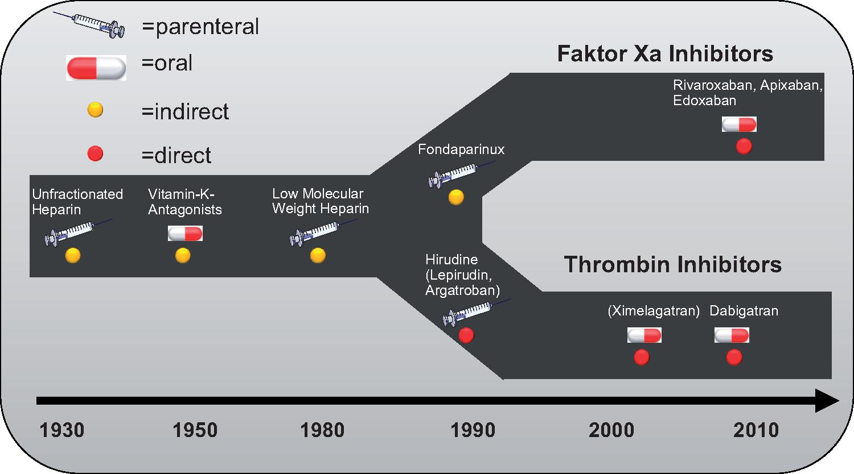 NOACの10年:ワルファリンは時代遅れ?:EHJ誌より_a0119856_12055341.png