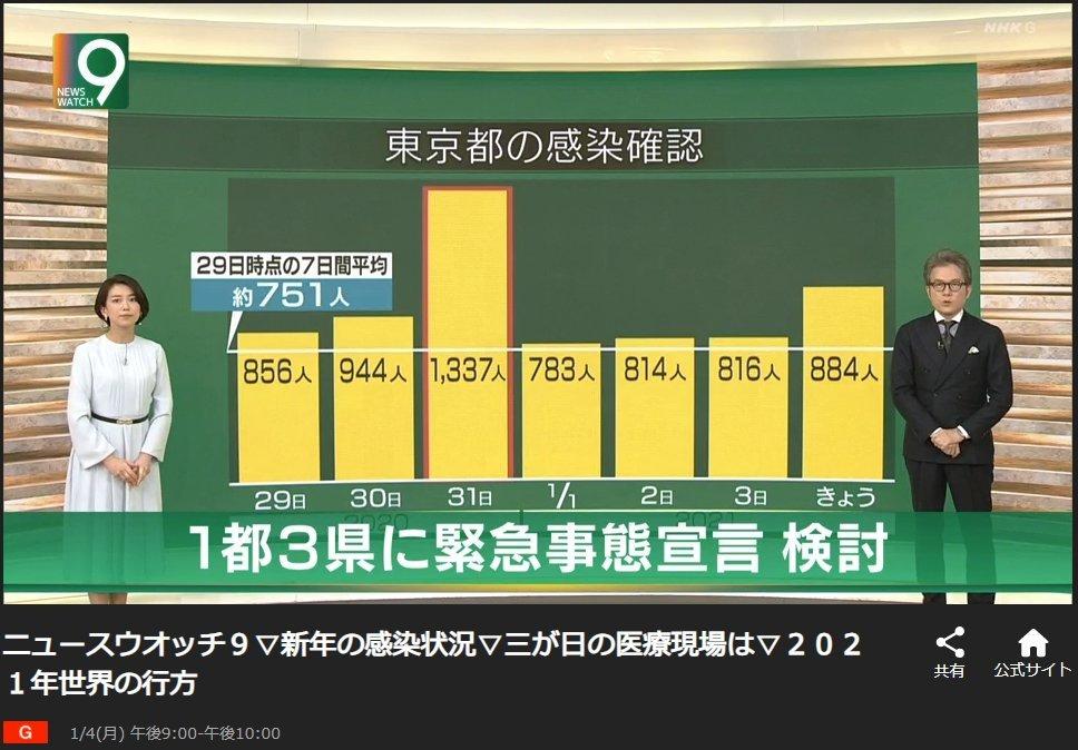 NHKはグラフ一つまともに作れないらしい_d0044584_10251569.jpg