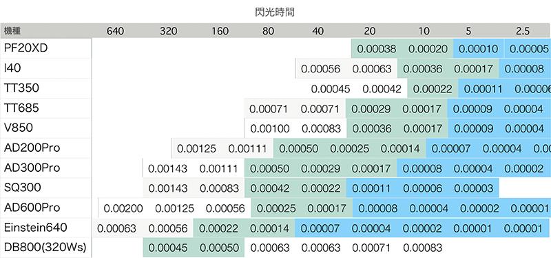 2021/01/08 #103 ストロボの閃光時間、11機種を比べる!_b0171364_19551382.png