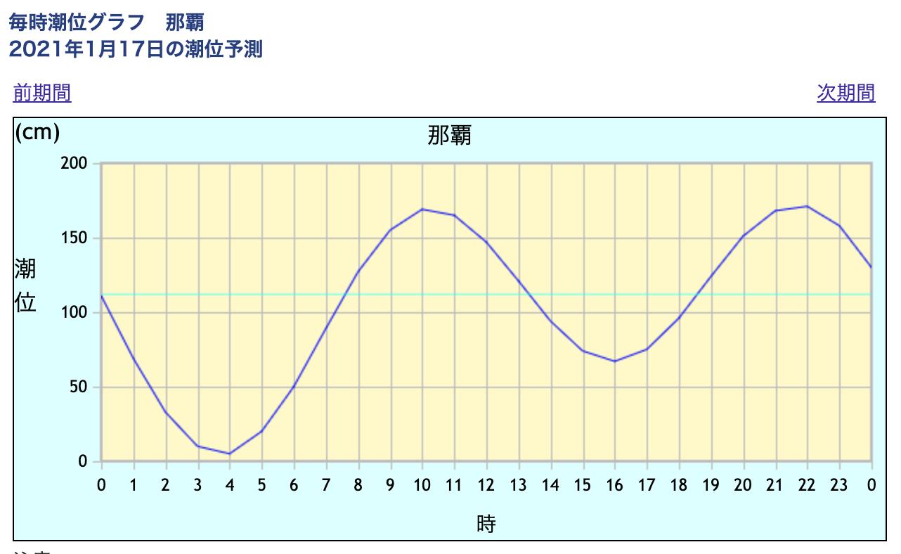 日曜日、北風吹いています。瀬長島へ向かいます。_c0098020_18470262.png