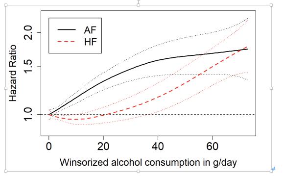 1日1ドリンクの飲酒で心房細動発症のハザード比は1.18:EHJ誌より_a0119856_07131490.png