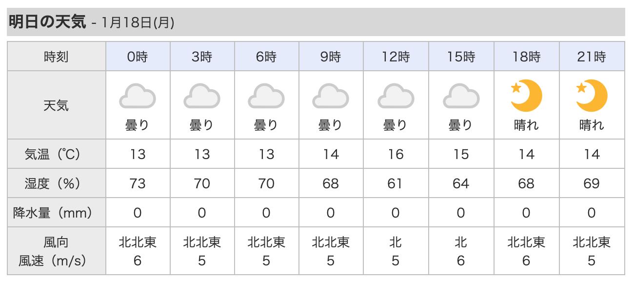 日曜日、北風吹いています。瀬長島へ向かいます。_c0098020_08043615.png