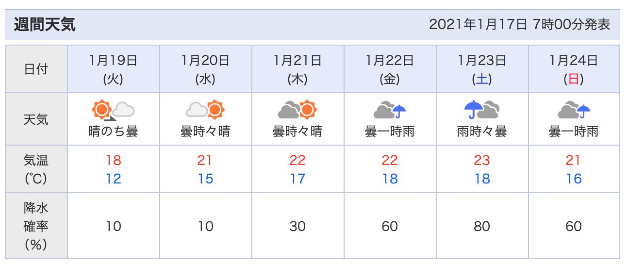 日曜日、北風吹いています。瀬長島へ向かいます。_c0098020_08054660.png