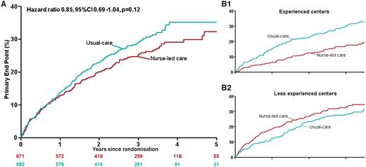 訓練を受けたチームによる看護師主導の心房細動ケアは通常ケアよりもアウトカムを良くする:EHJより_a0119856_22004951.png