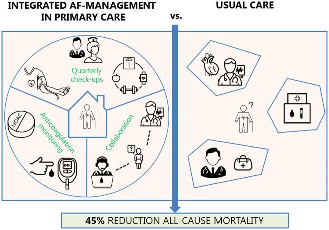 診療看護師主導の高齢者心房細動患者に対する統合的ケアは,通常ケアに比べ全死亡率を45%減少させる:EHJより_a0119856_06510491.jpg