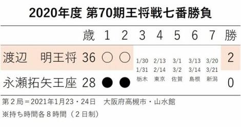 渡辺三冠逆転で2連勝、トヨタ開幕戦ワンツゥフィニッシュ_d0183174_08452492.jpg