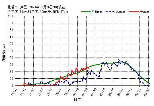 夜の10時になっても最高気温更新中_c0025115_22370923.jpg