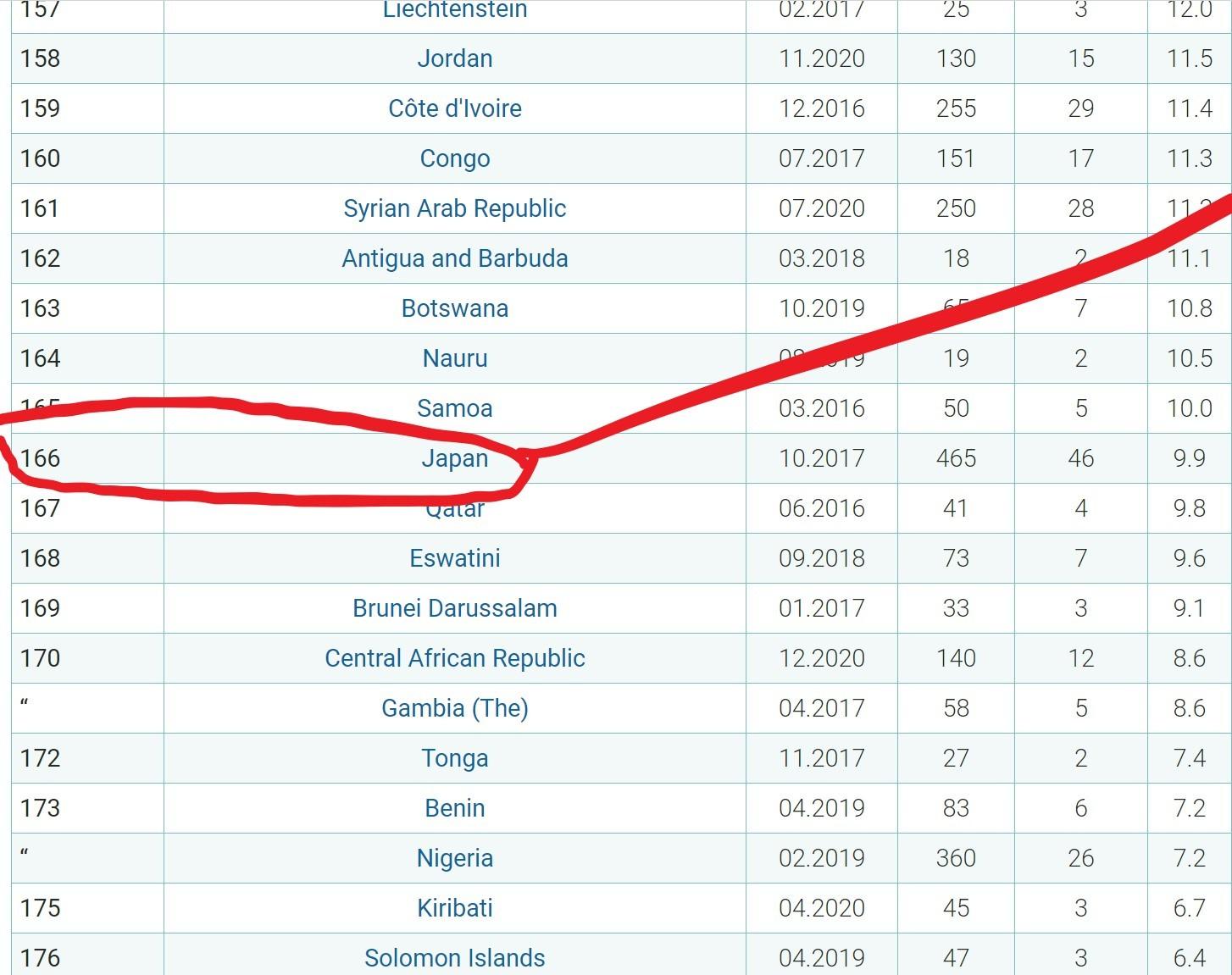 国会における女性議員率、日本は世界193カ国中166位(IPU)_c0166264_21042811.jpg