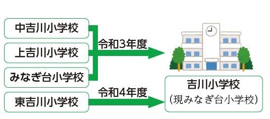 東吉川小学校は令和4年度に統合します_d0107394_13420639.jpg