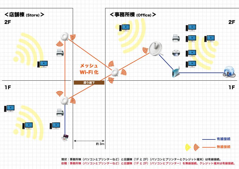 建物間のWi-Fi接続(企業からの依頼でした) #itesPLUS_f0173971_16210874.jpg