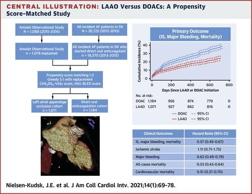 高リスク心房細動患者における,左心耳閉鎖術のDOACとの比較:JACCCIより_a0119856_07184969.jpg
