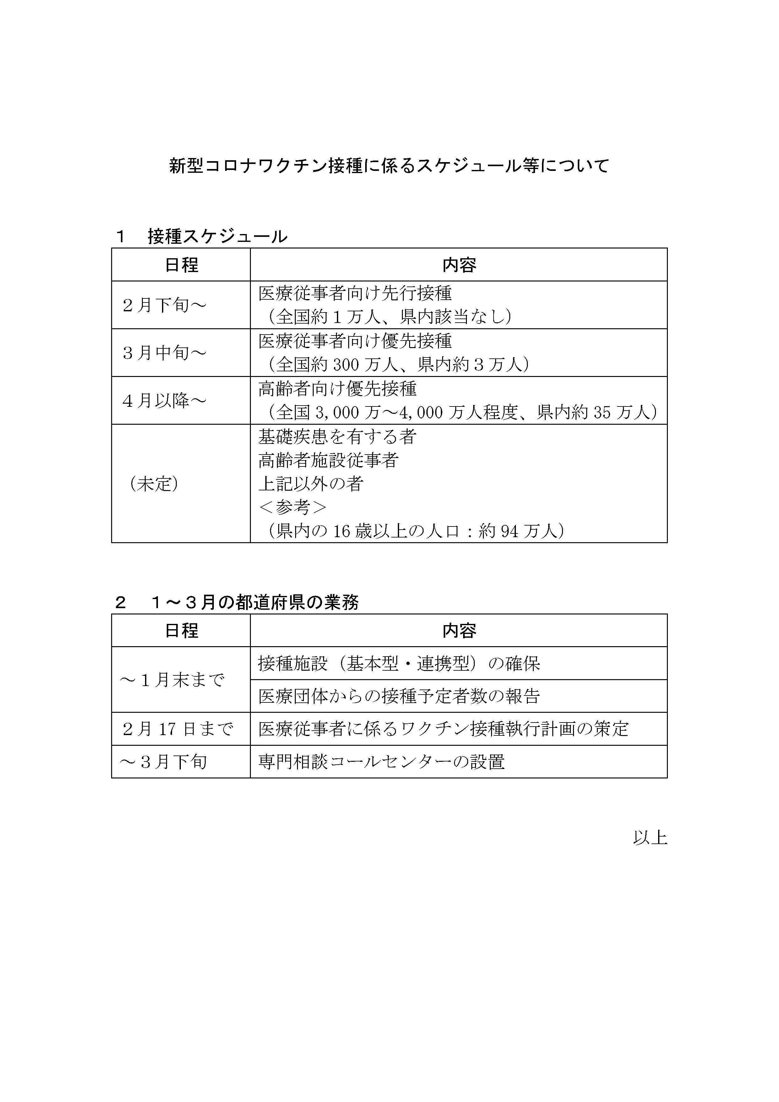 山形県のコロナワクチン接種の業務とスケジュール_d0129296_21302406.jpg