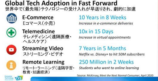 今や米テック系企業の間では『3ヶ月の間に10年分の成長・変化』が決り文句_b0007805_05130530.jpg