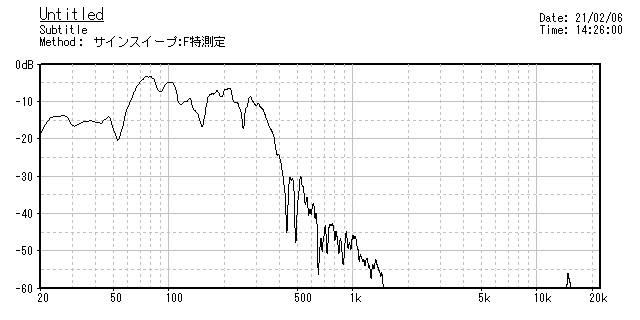 """Dyton Audio RSS390-PR 15\""""パッシブラジエーターを使ってみました。」_b0052286_20381970.jpg"""