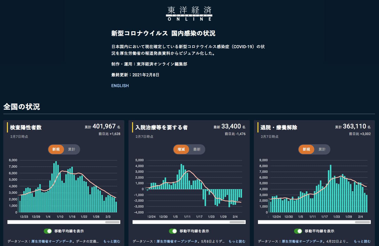 コロナ感染状況のグラフ/東洋経済_c0189970_13544026.jpg