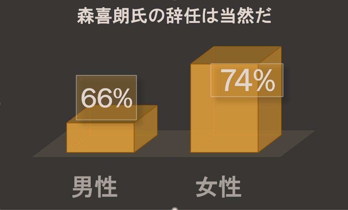 女性の7割以上「辞任は当然である」(森喜朗女性蔑視発言)_c0166264_21414911.jpg