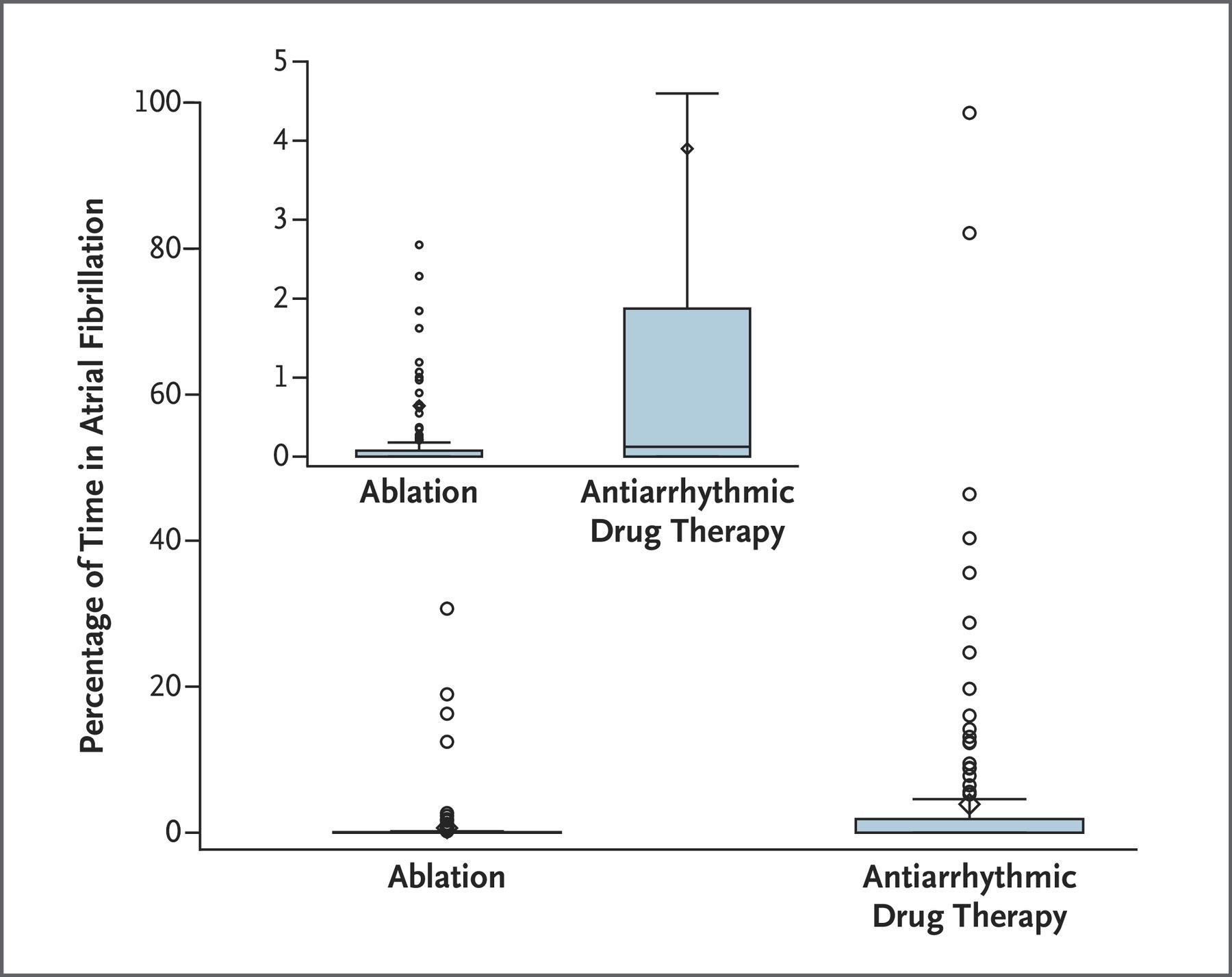 クライオバルーンアブレーションの発作性心房細動第一選択治療としての有効性安全性を示す2つの論文:NEJMより_a0119856_07305850.jpeg