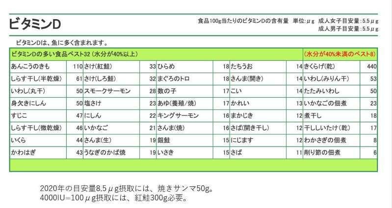 ビタミンD(ネット記事から~)_a0117168_15195777.jpeg