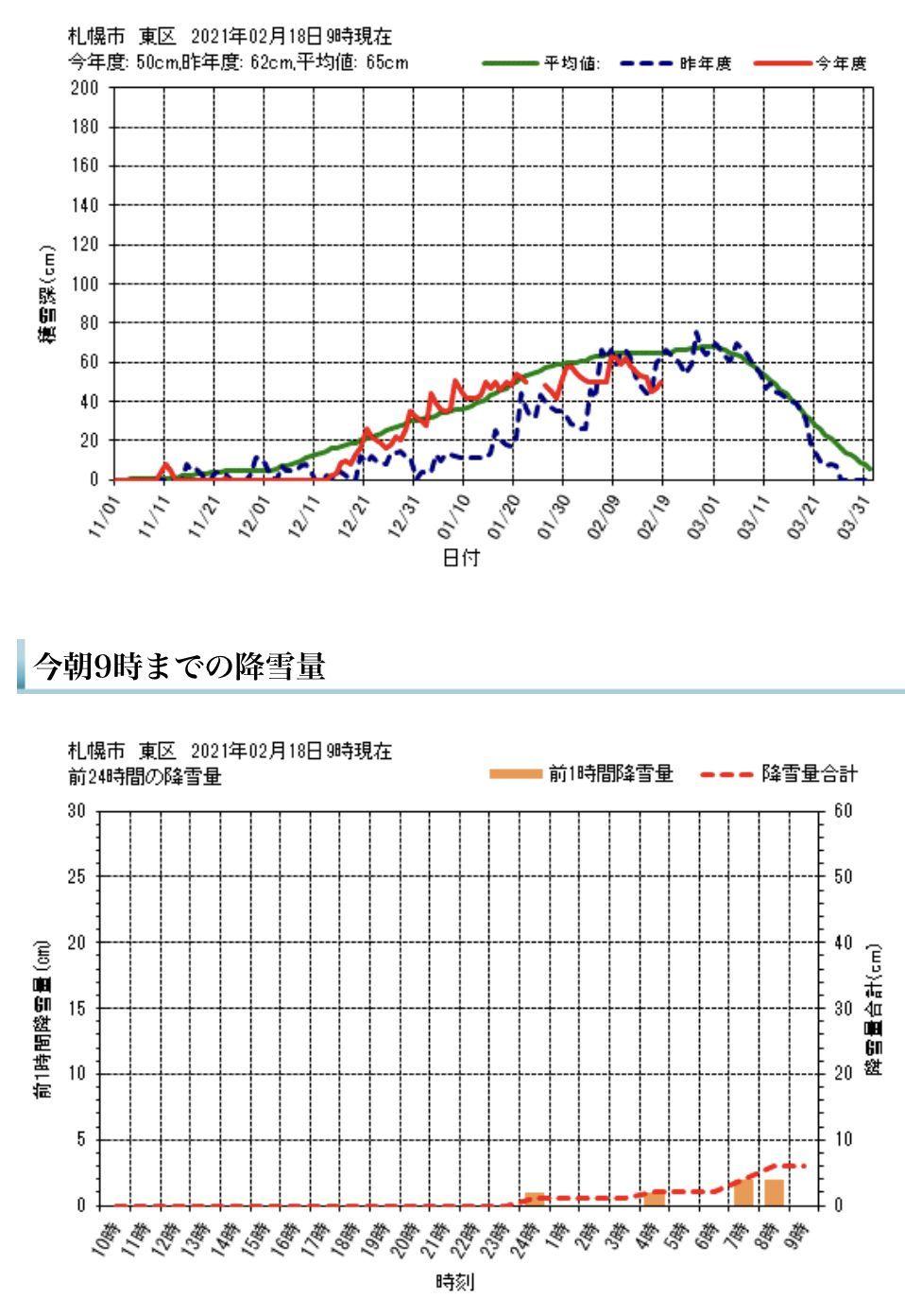 真冬日も覚悟していたものの意外と暖かく最高気温がプラス2.3℃_c0025115_20451522.jpg