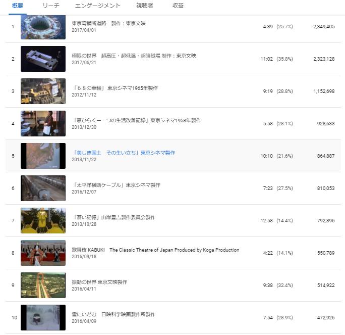 You Tube「NPO法人科学映像館」掲載作品の再生回数が3,1000万回をこえました_b0115553_22055108.png